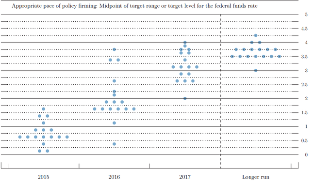 stopy procentowe prognozy