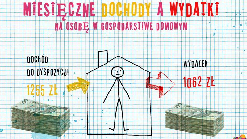 dochody Polska